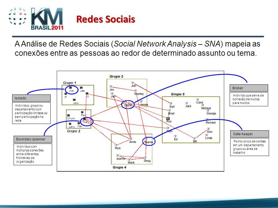 Redes SociaisA Análise de Redes Sociais (Social Network Analysis – SNA) mapeia as conexões entre as pessoas ao redor de determinado assunto ou tema.