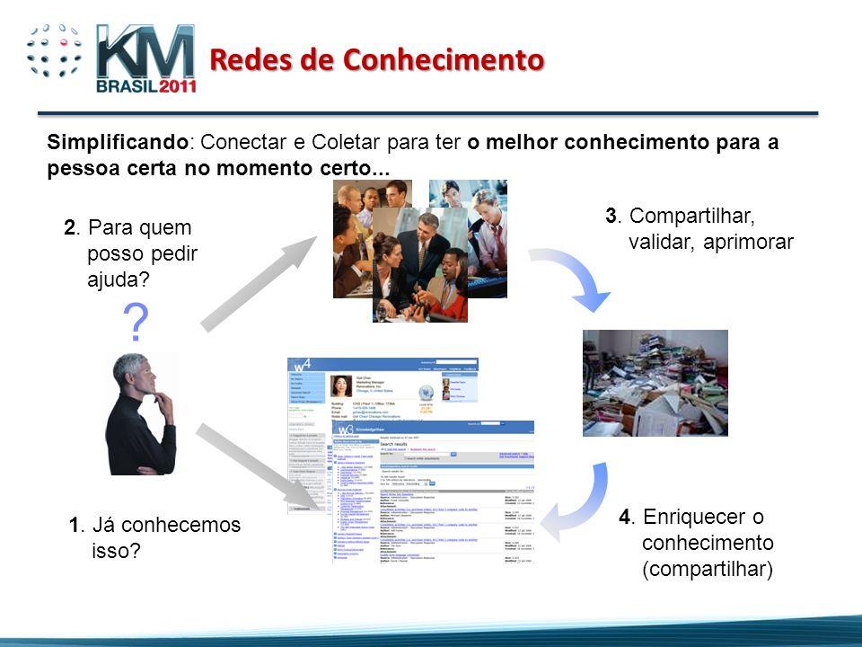Redes de Conhecimento Simplificando: Conectar e Coletar para ter o melhor conhecimento para a pessoa certa no momento certo...