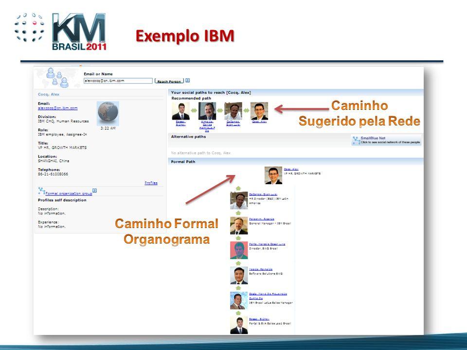 Exemplo IBM Caminho Sugerido pela Rede Caminho Formal Organograma