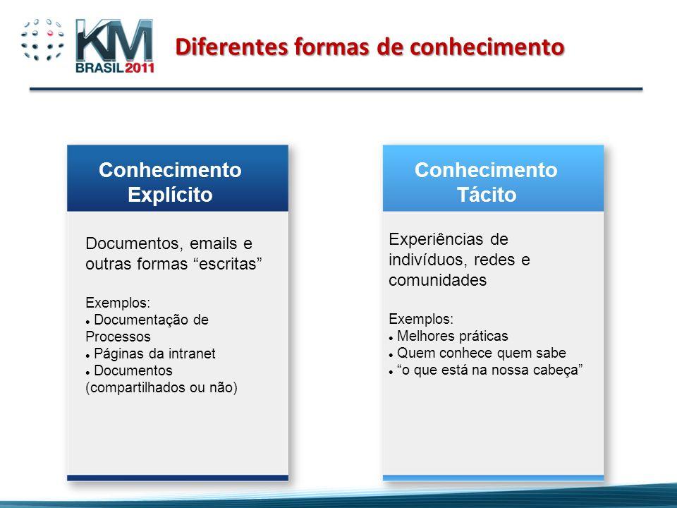 Diferentes formas de conhecimento