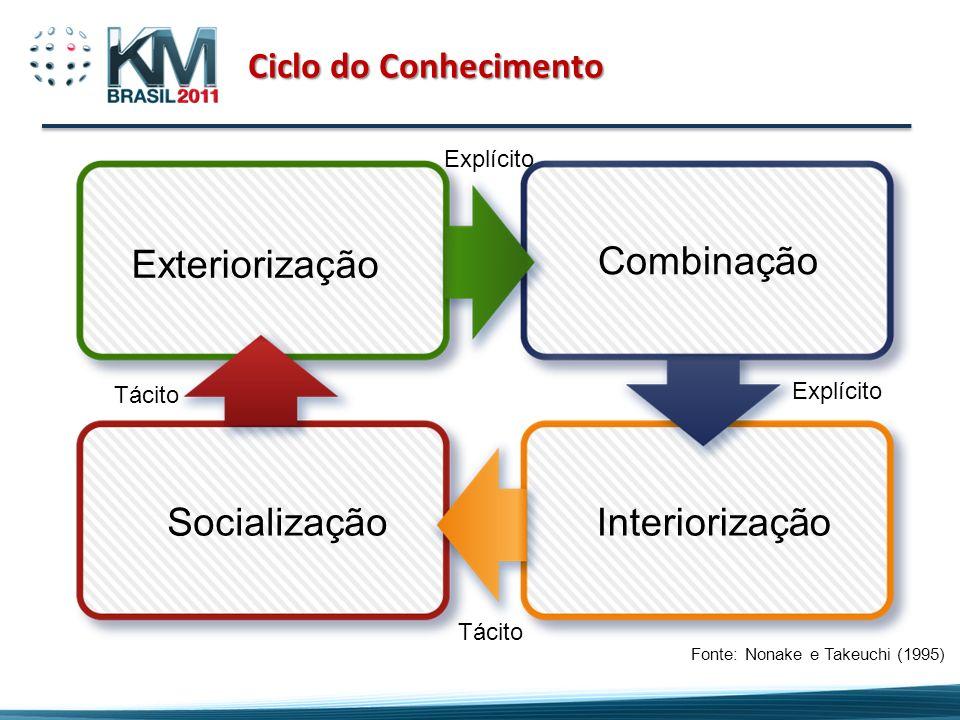 Exteriorização Combinação Socialização Interiorização