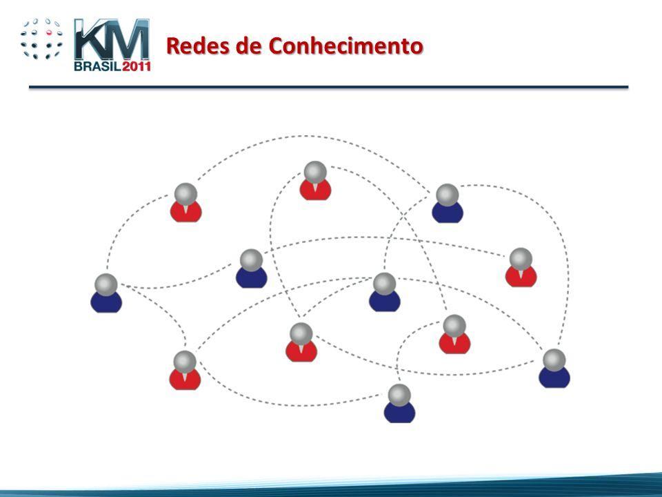 Redes de Conhecimento