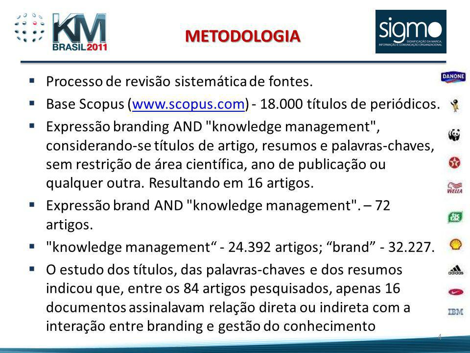 METODOLOGIA Processo de revisão sistemática de fontes.