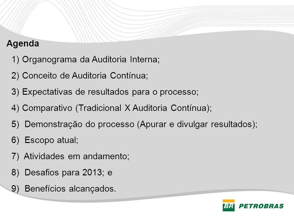 Agenda 1) Organograma da Auditoria Interna; 2) Conceito de Auditoria Contínua; 3) Expectativas de resultados para o processo;