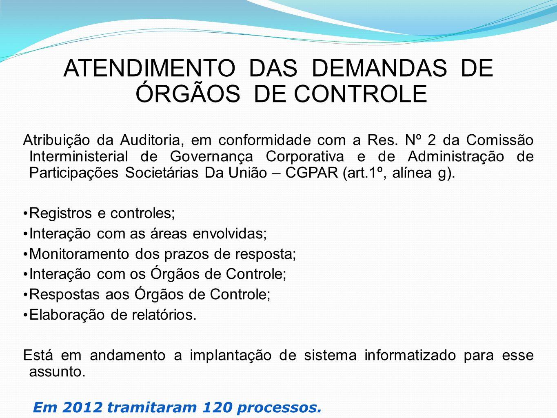 ATENDIMENTO DAS DEMANDAS DE ÓRGÃOS DE CONTROLE