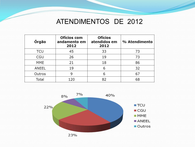 Ofícios com andamento em 2012
