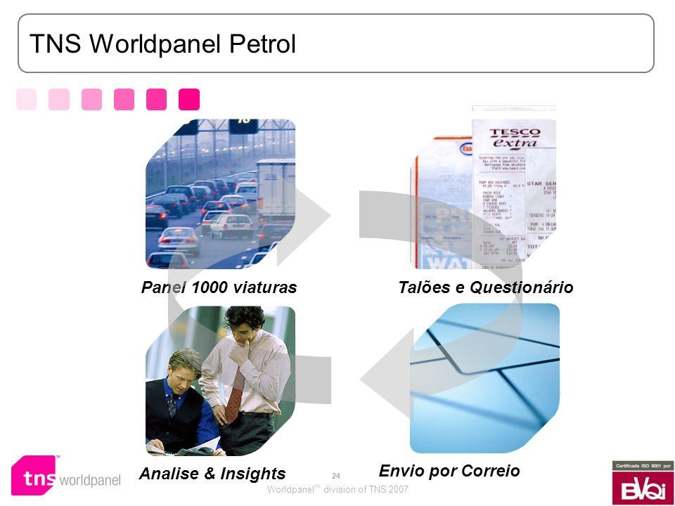 TNS Worldpanel Petrol Panel 1000 viaturas Talões e Questionário