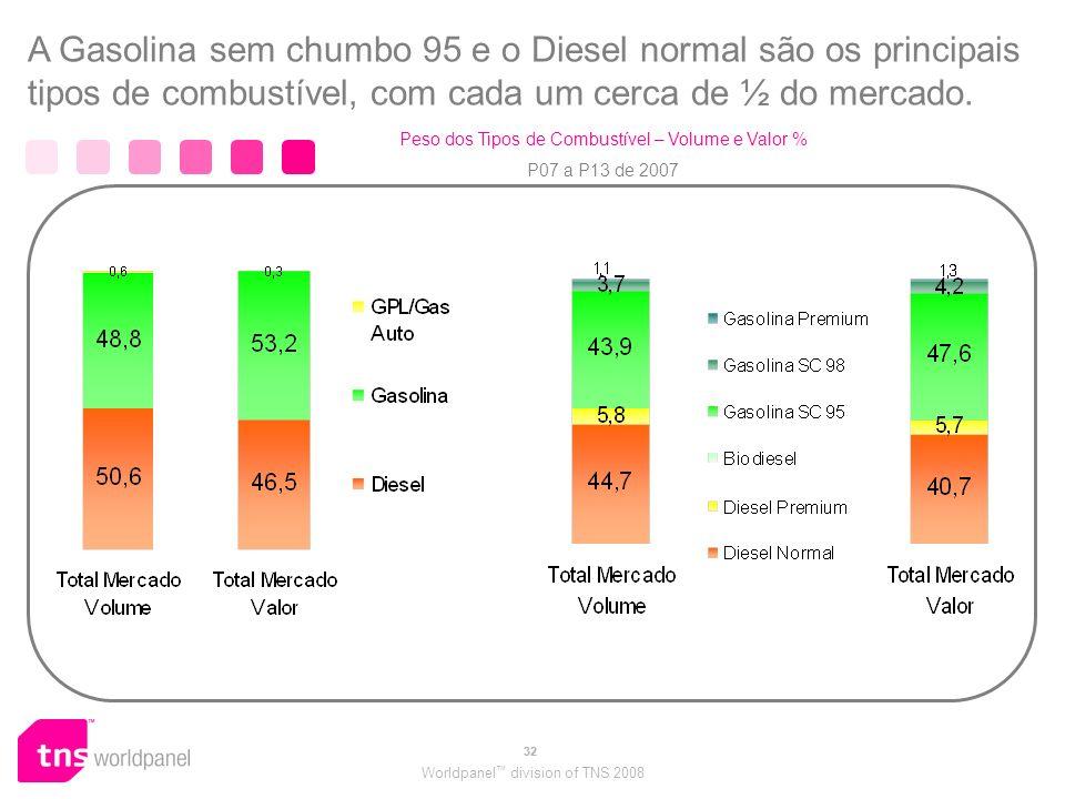 Peso dos Tipos de Combustível – Volume e Valor %