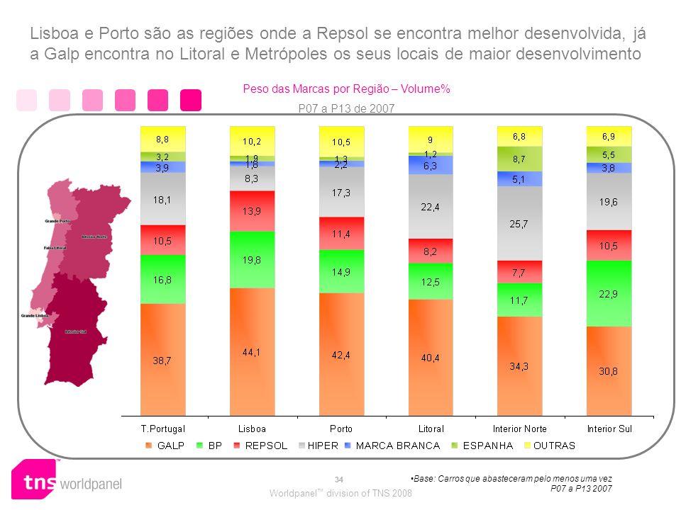 Peso das Marcas por Região – Volume%