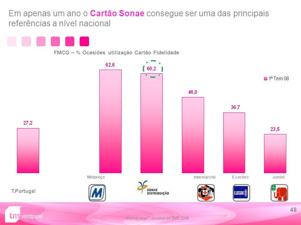 Em apenas um ano o Cartão Sonae consegue ser uma das principais referências a nível nacional