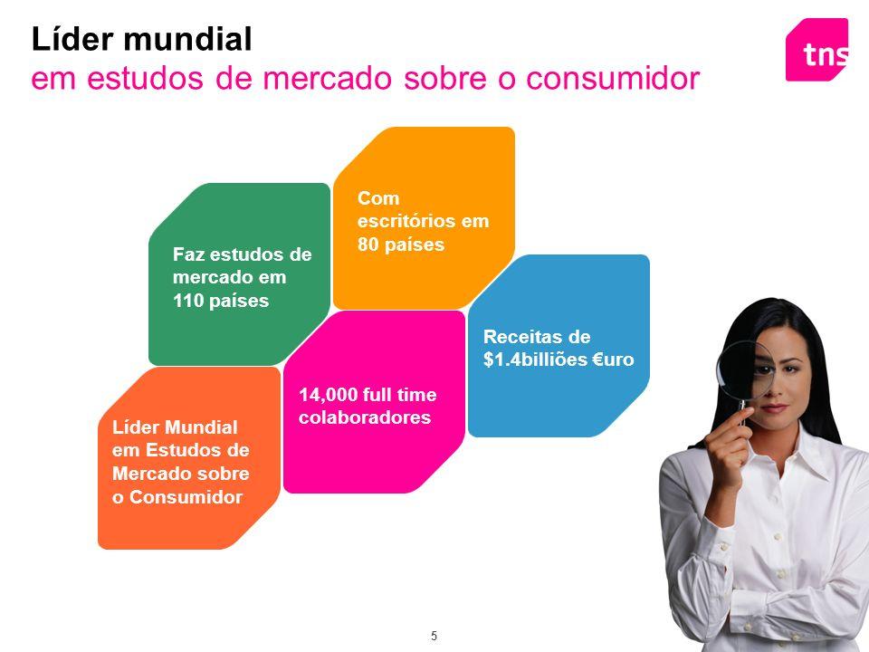 Líder mundial em estudos de mercado sobre o consumidor