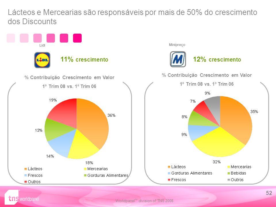 Lácteos e Mercearias são responsáveis por mais de 50% do crescimento dos Discounts