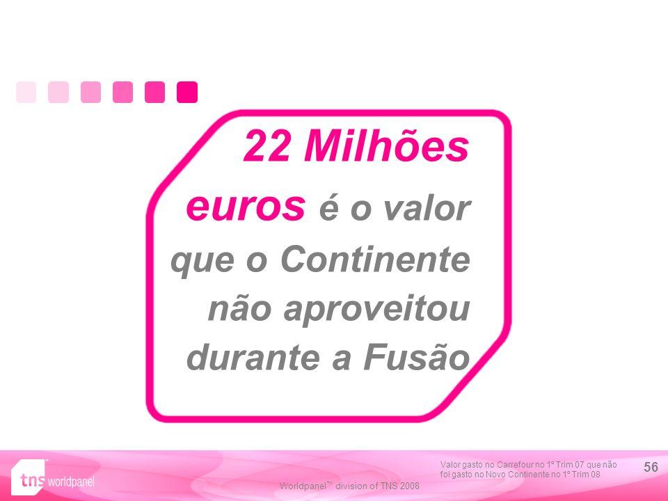 22 Milhões euros é o valor que o Continente não aproveitou durante a Fusão