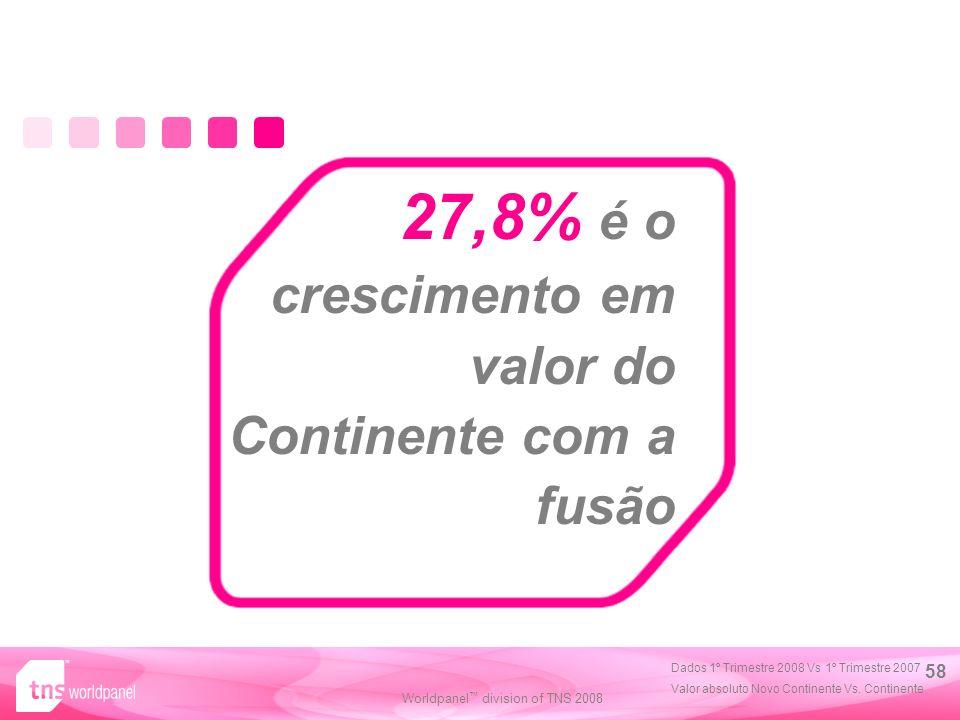 27,8% é o crescimento em valor do Continente com a fusão