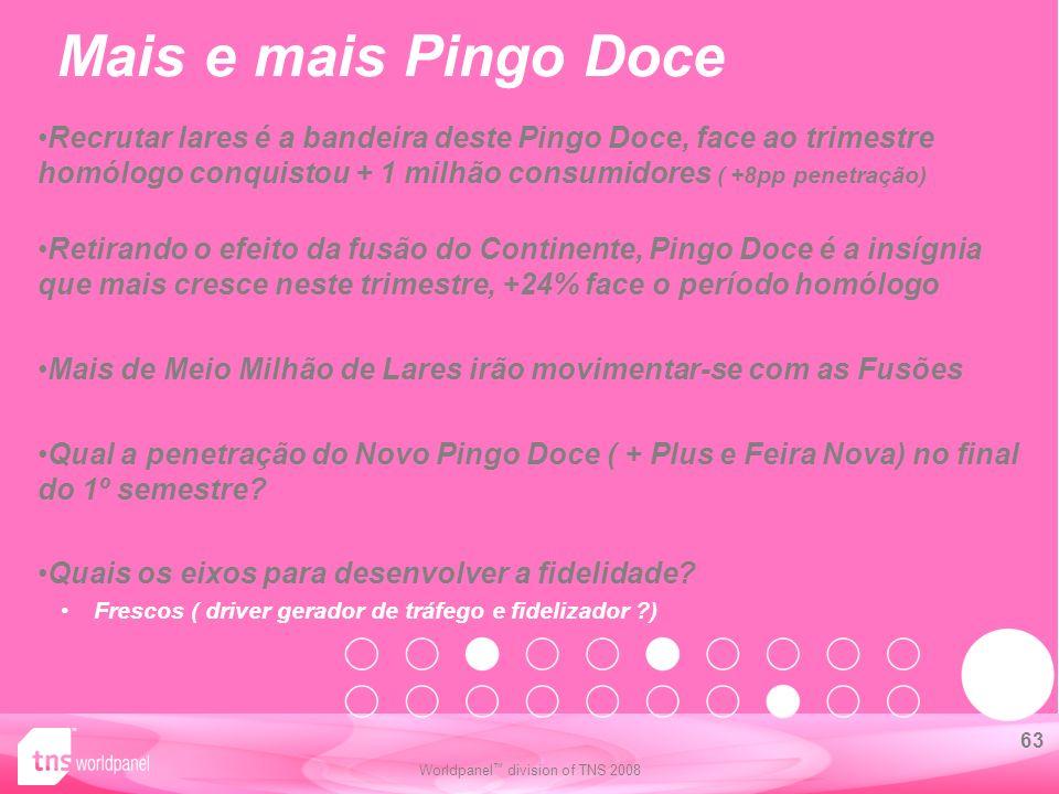Mais e mais Pingo Doce Recrutar lares é a bandeira deste Pingo Doce, face ao trimestre homólogo conquistou + 1 milhão consumidores ( +8pp penetração)