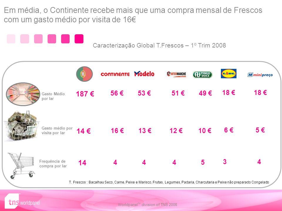 Em média, o Continente recebe mais que uma compra mensal de Frescos com um gasto médio por visita de 16€