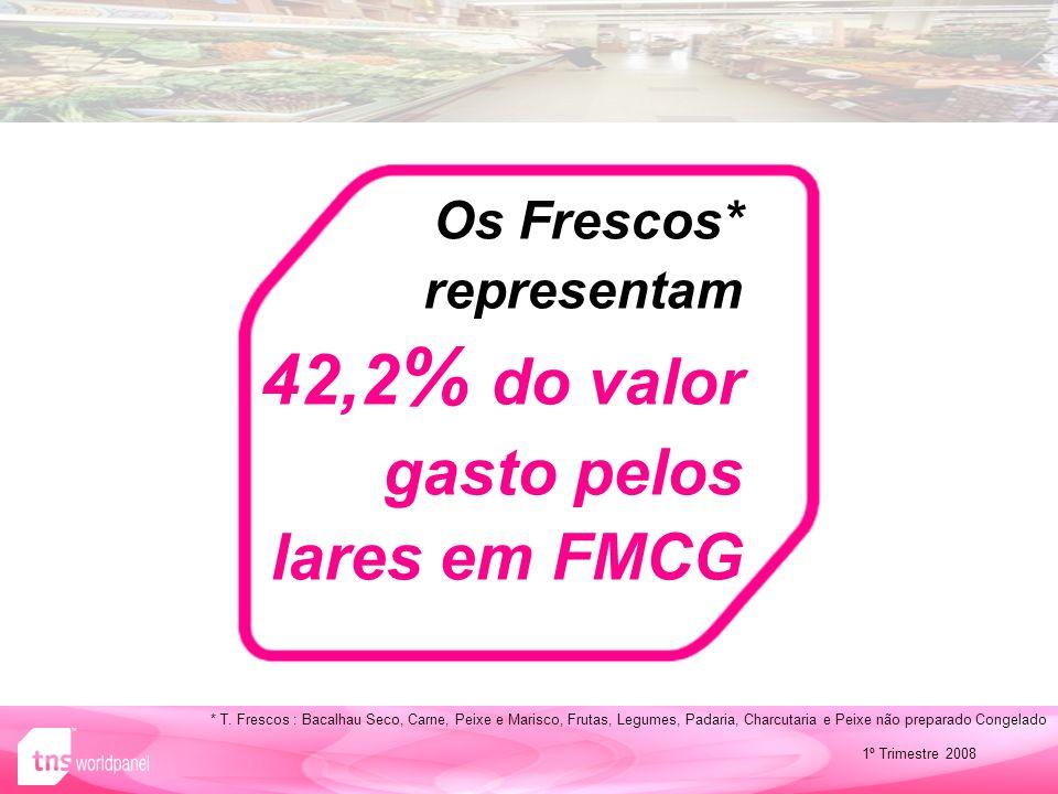 Os Frescos* representam 42,2% do valor gasto pelos lares em FMCG