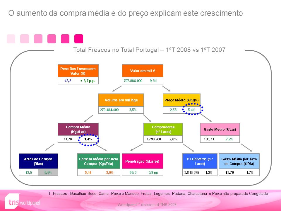 Total Frescos no Total Portugal – 1ºT 2008 vs 1ºT 2007