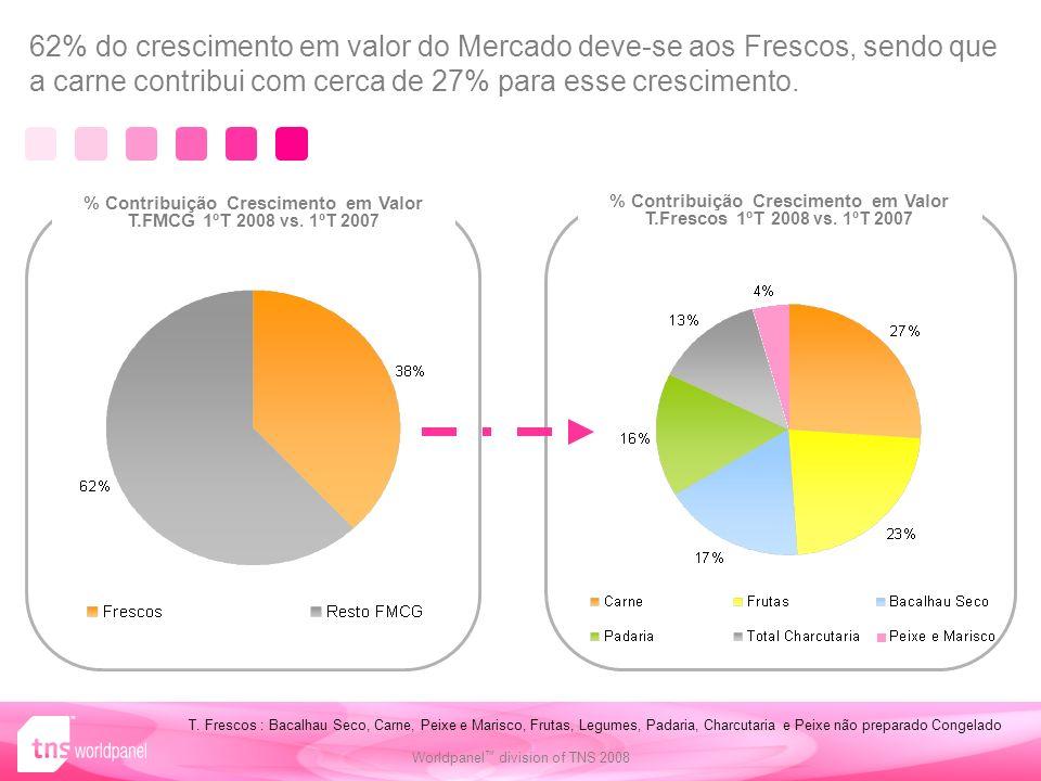 62% do crescimento em valor do Mercado deve-se aos Frescos, sendo que a carne contribui com cerca de 27% para esse crescimento.