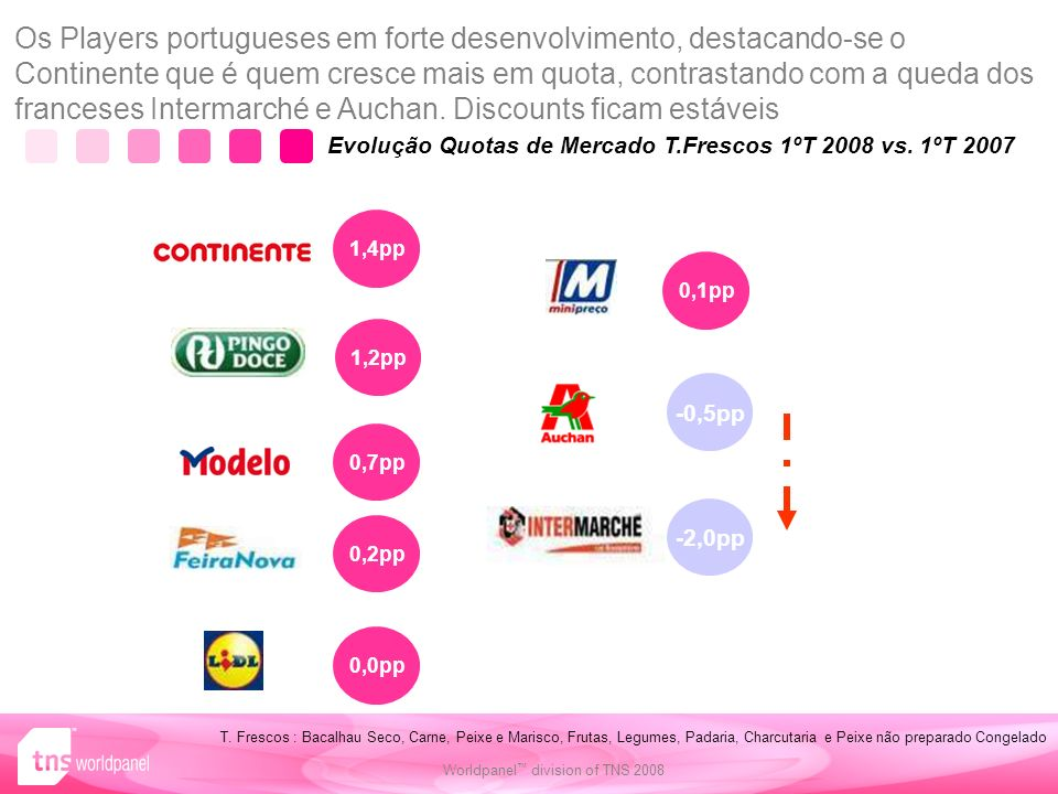 Evolução Quotas de Mercado T.Frescos 1ºT 2008 vs. 1ºT 2007