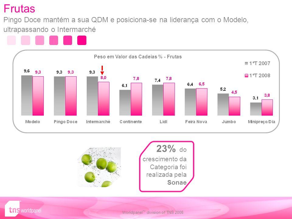 Peso em Valor das Cadeias % - Frutas