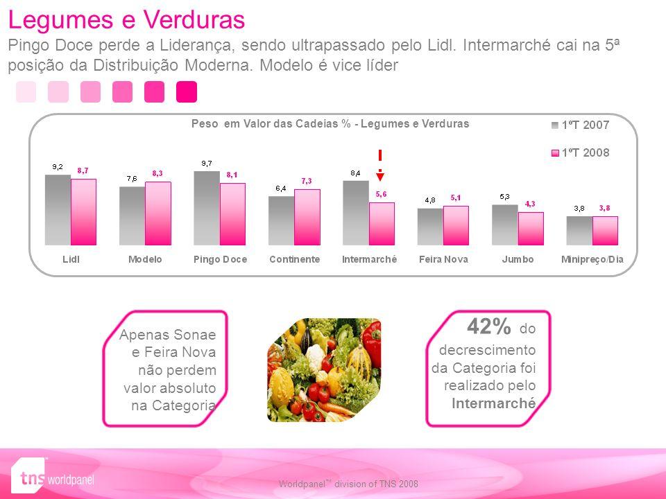 Peso em Valor das Cadeias % - Legumes e Verduras