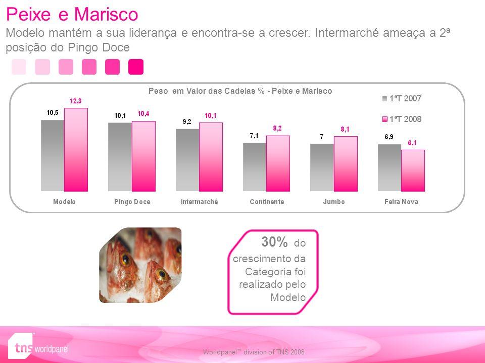 Peso em Valor das Cadeias % - Peixe e Marisco