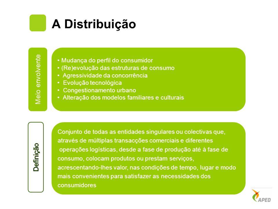A Distribuição Meio envolvente Definição