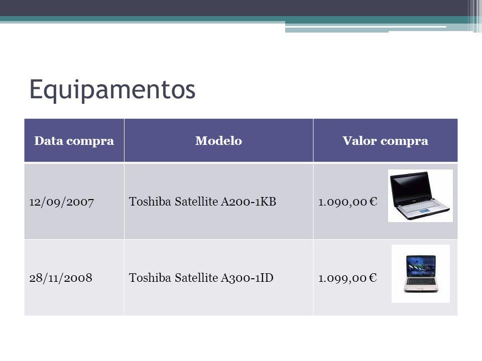 Equipamentos Data compra Modelo Valor compra 12/09/2007