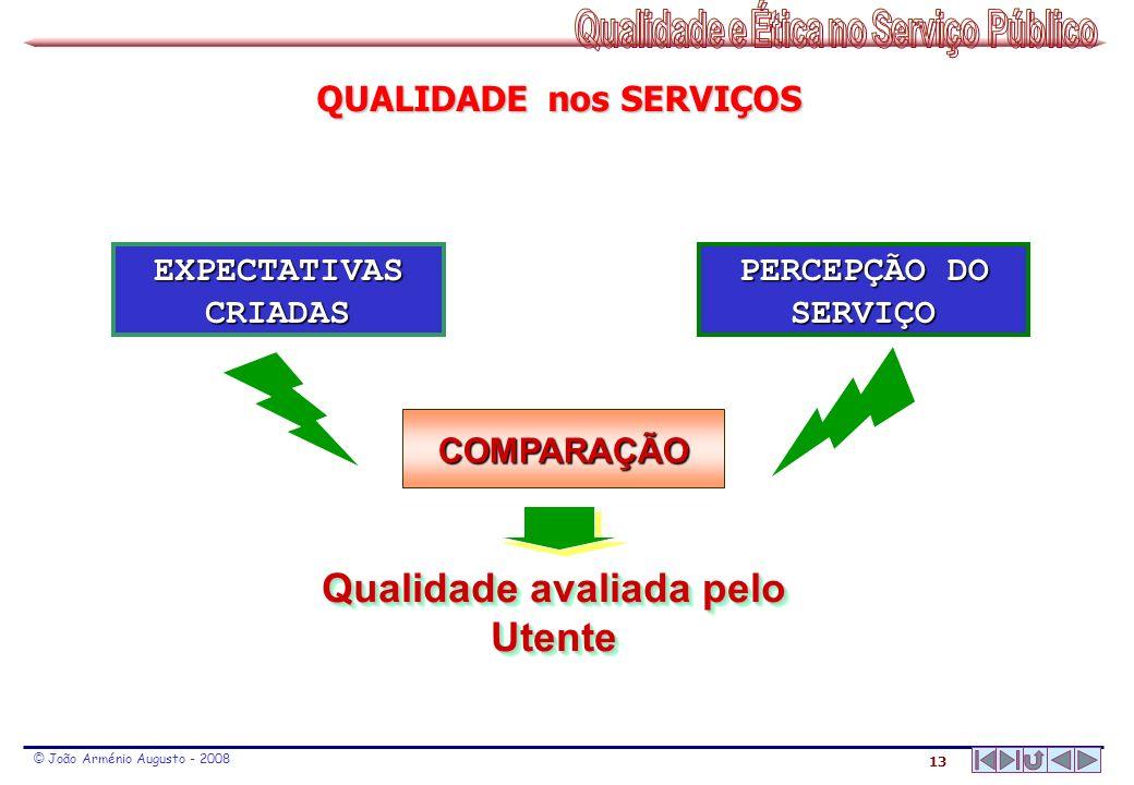 QUALIDADE nos SERVIÇOS Qualidade avaliada pelo Utente