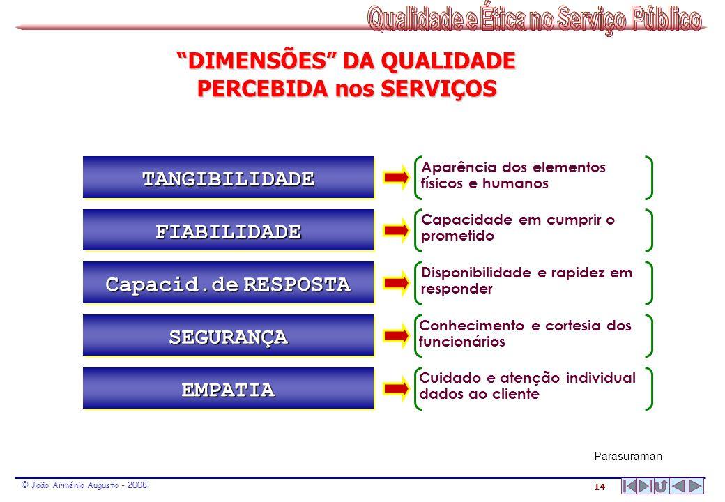 DIMENSÕES DA QUALIDADE PERCEBIDA nos SERVIÇOS