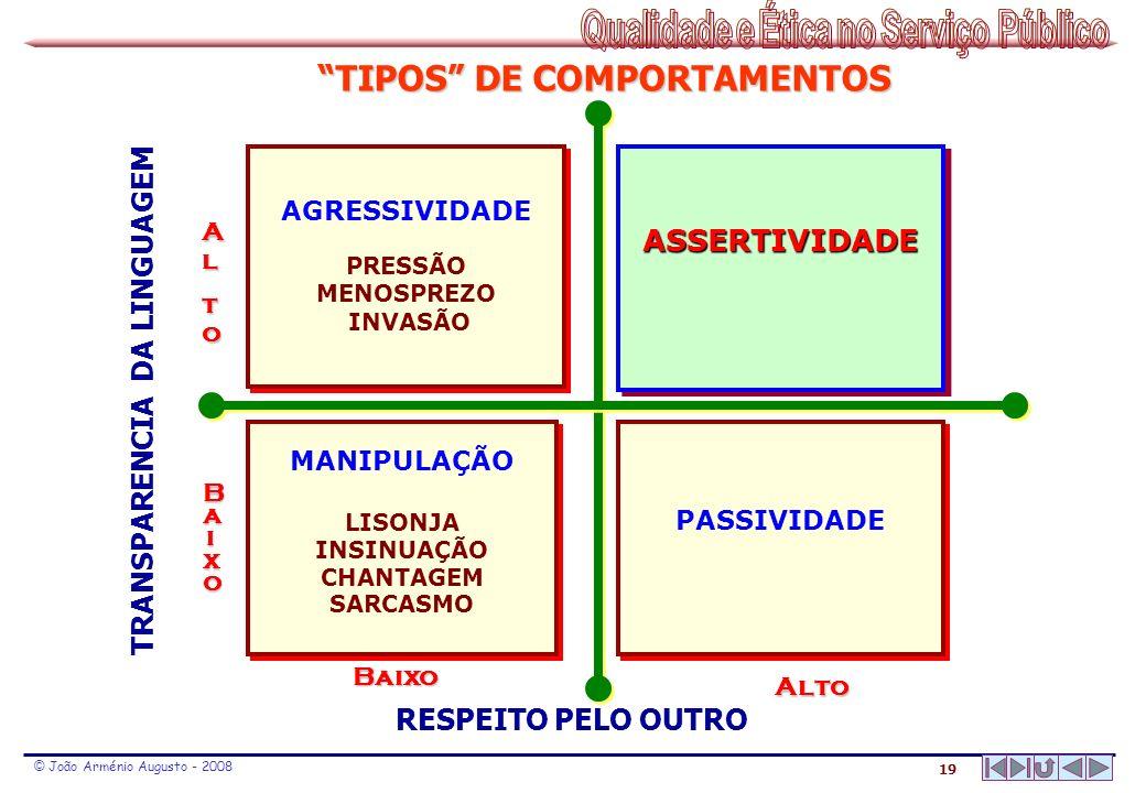 TIPOS DE COMPORTAMENTOS TRANSPARENCIA DA LINGUAGEM