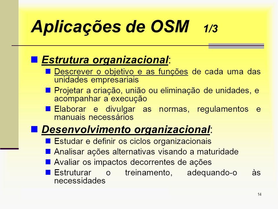 Aplicações de OSM 1/3 Estrutura organizacional: