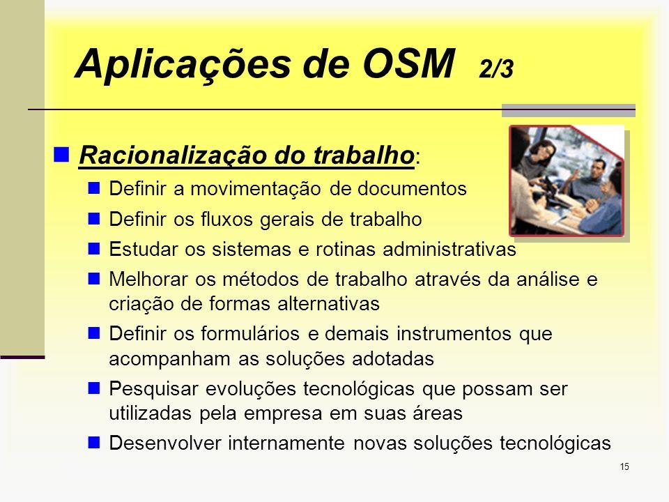 Aplicações de OSM 2/3 Racionalização do trabalho: