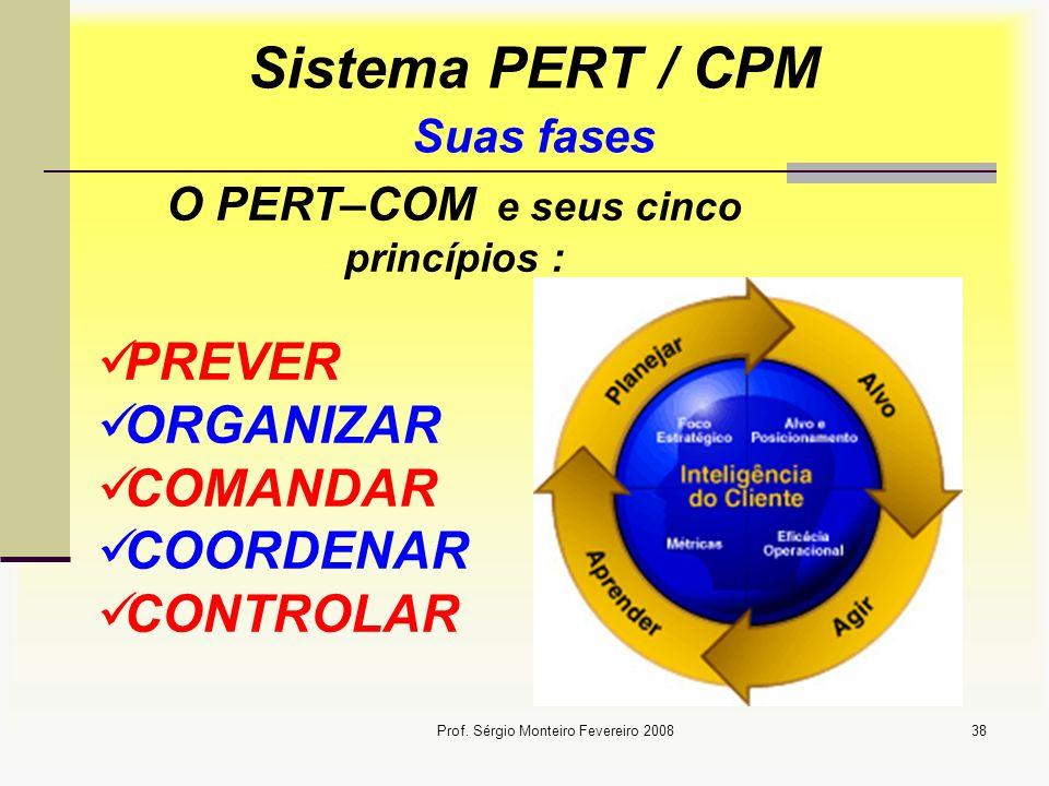 Sistema PERT / CPM Suas fases