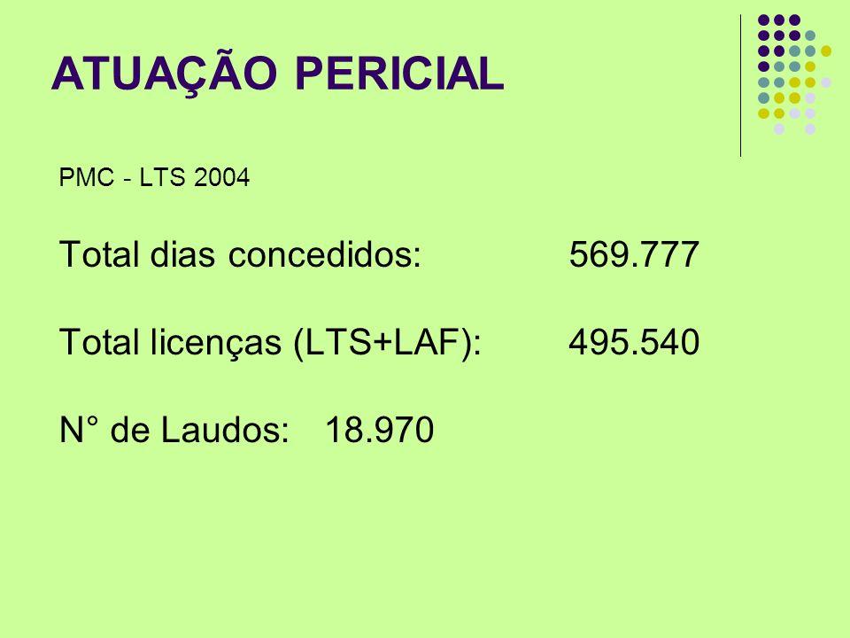 ATUAÇÃO PERICIAL Total dias concedidos: 569.777