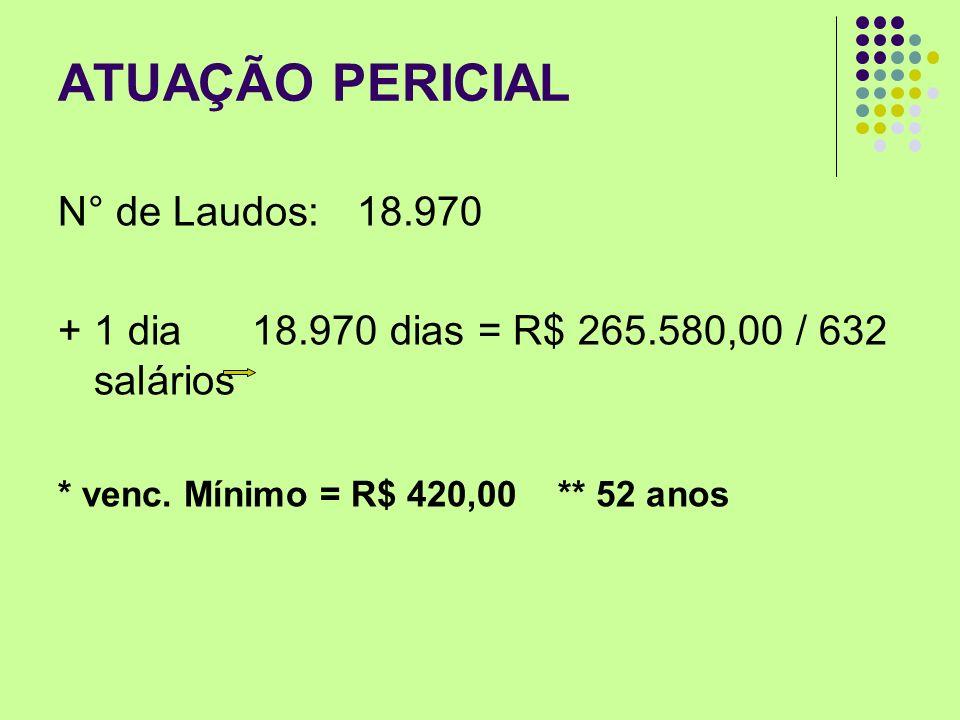 ATUAÇÃO PERICIAL N° de Laudos: 18.970