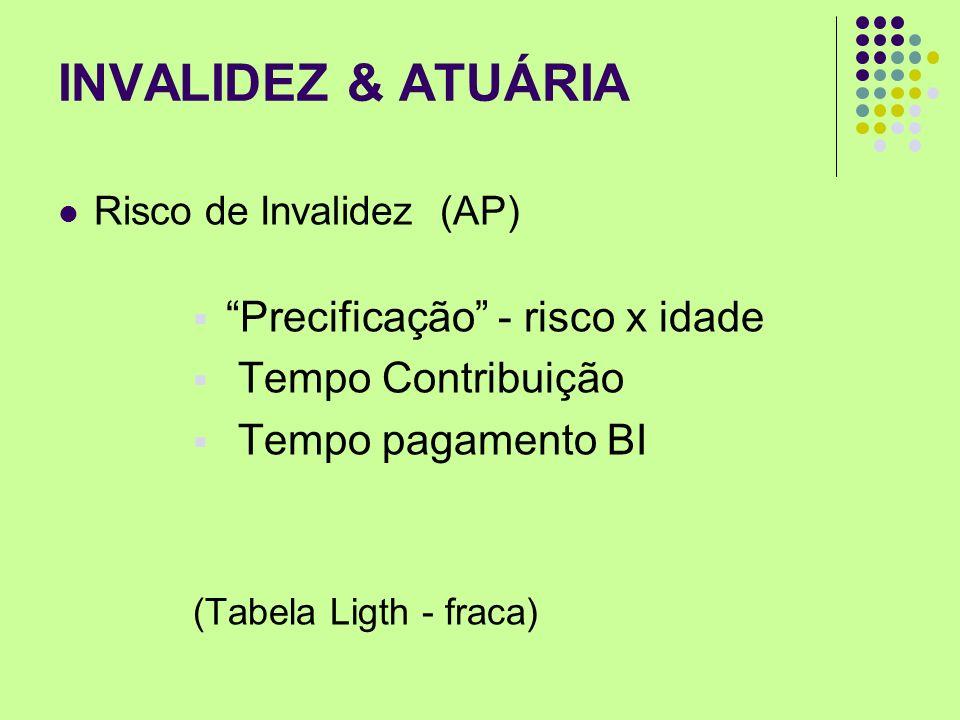 INVALIDEZ & ATUÁRIA Precificação - risco x idade Tempo Contribuição