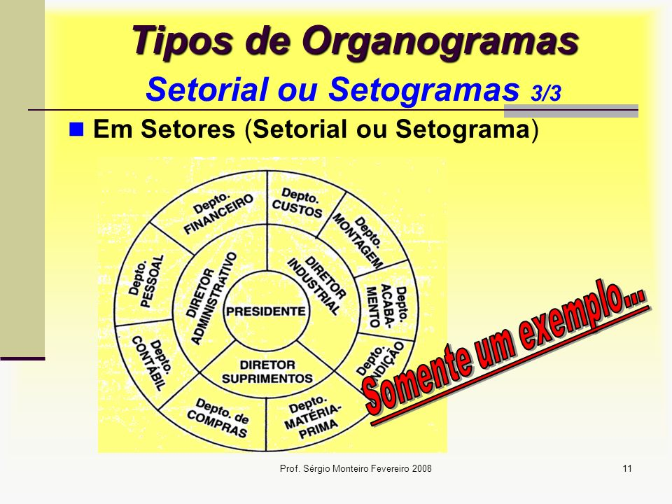 Tipos de Organogramas Setorial ou Setogramas 3/3