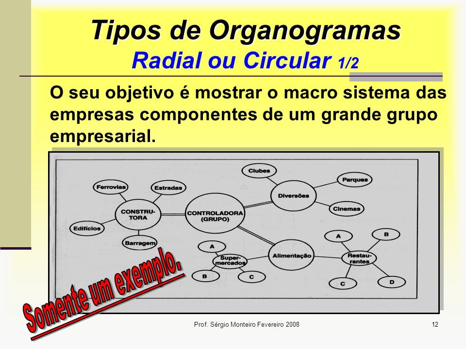 Tipos de Organogramas Radial ou Circular 1/2