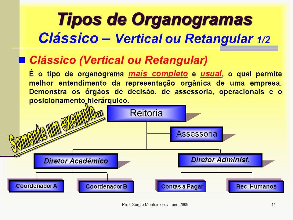 Tipos de Organogramas Clássico – Vertical ou Retangular 1/2