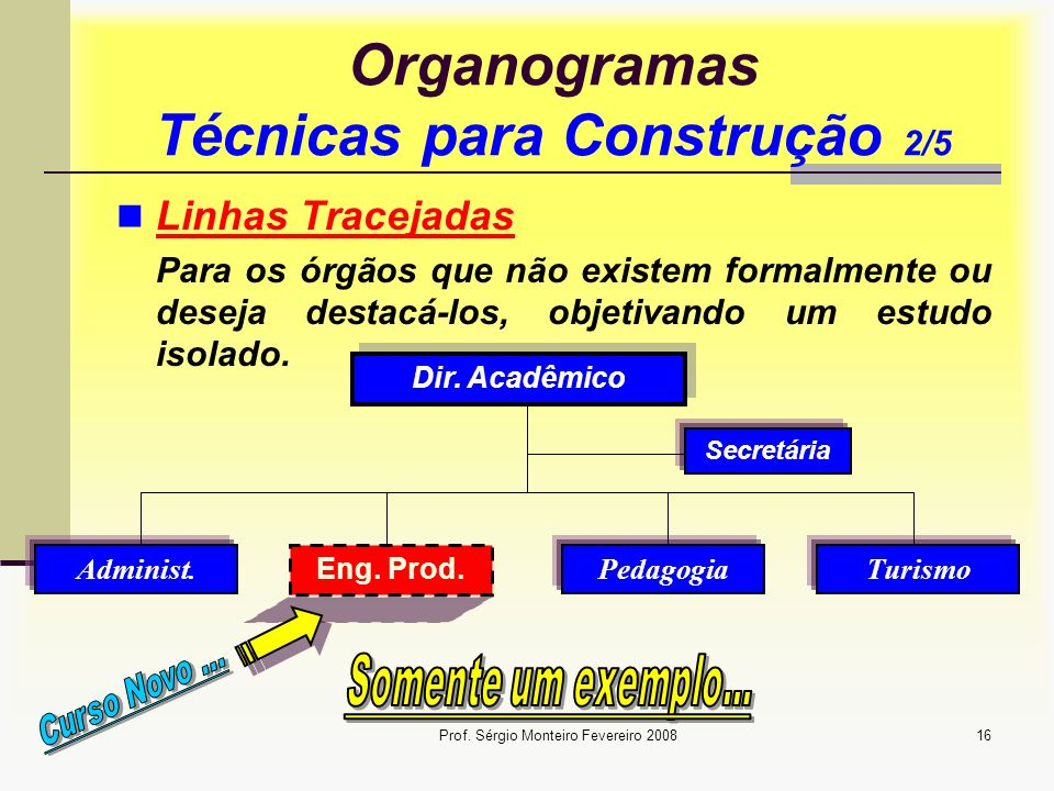 Organogramas Técnicas para Construção 2/5