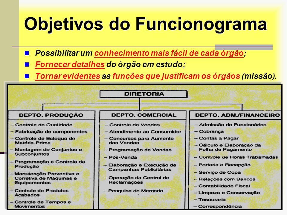 Objetivos do Funcionograma