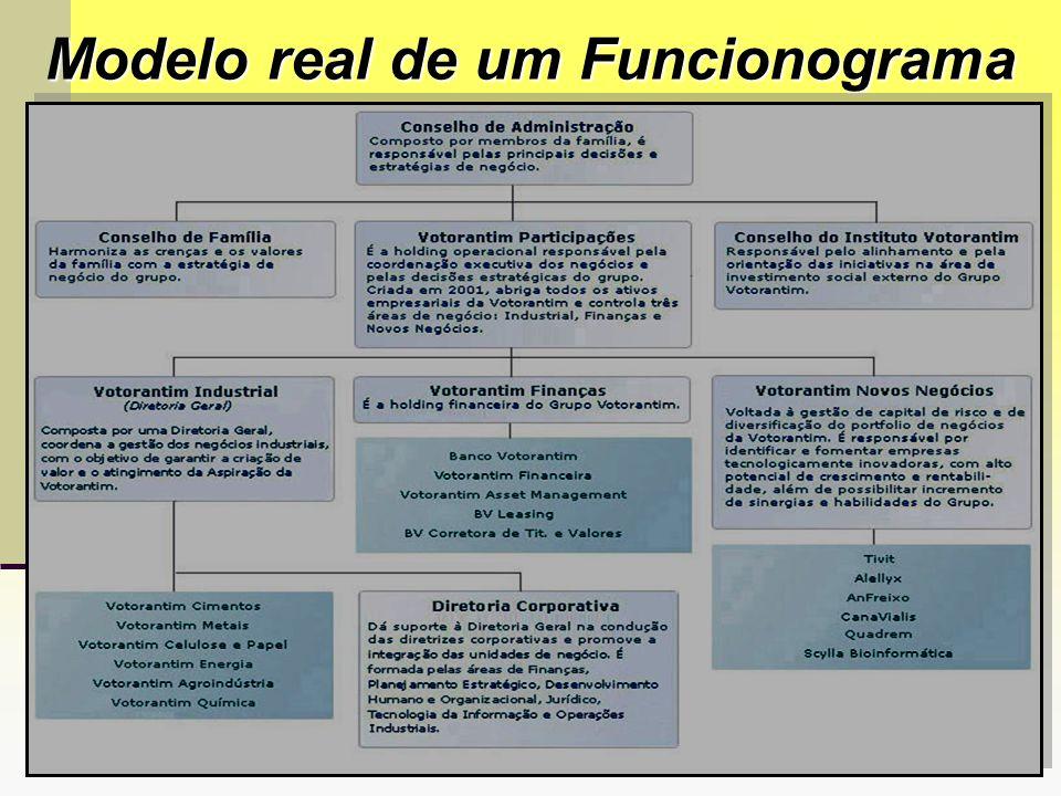 Modelo real de um Funcionograma