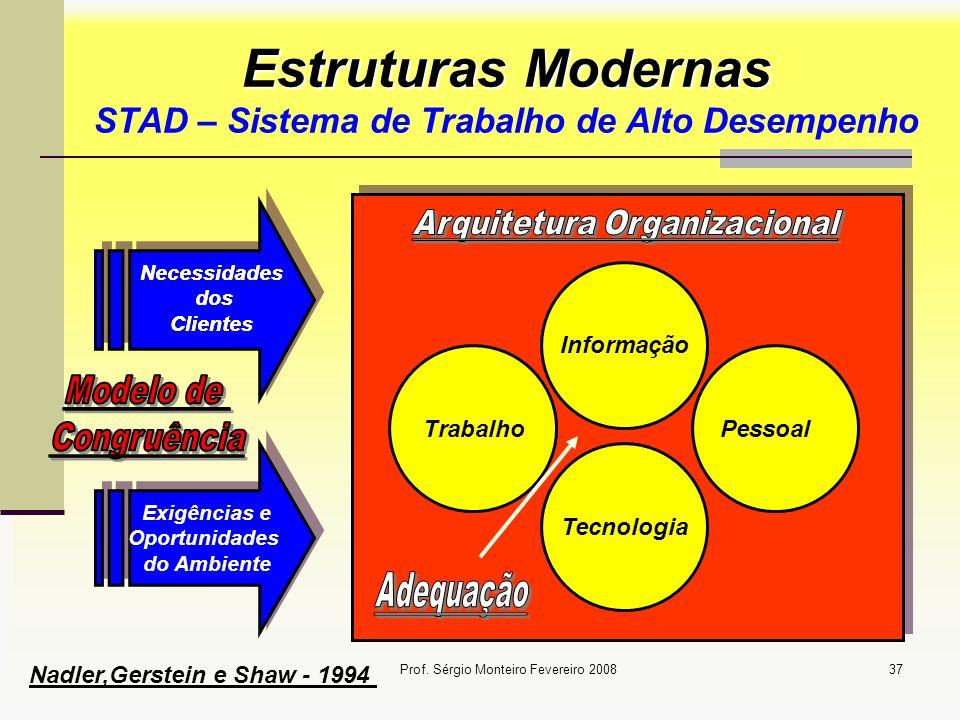Estruturas Modernas STAD – Sistema de Trabalho de Alto Desempenho