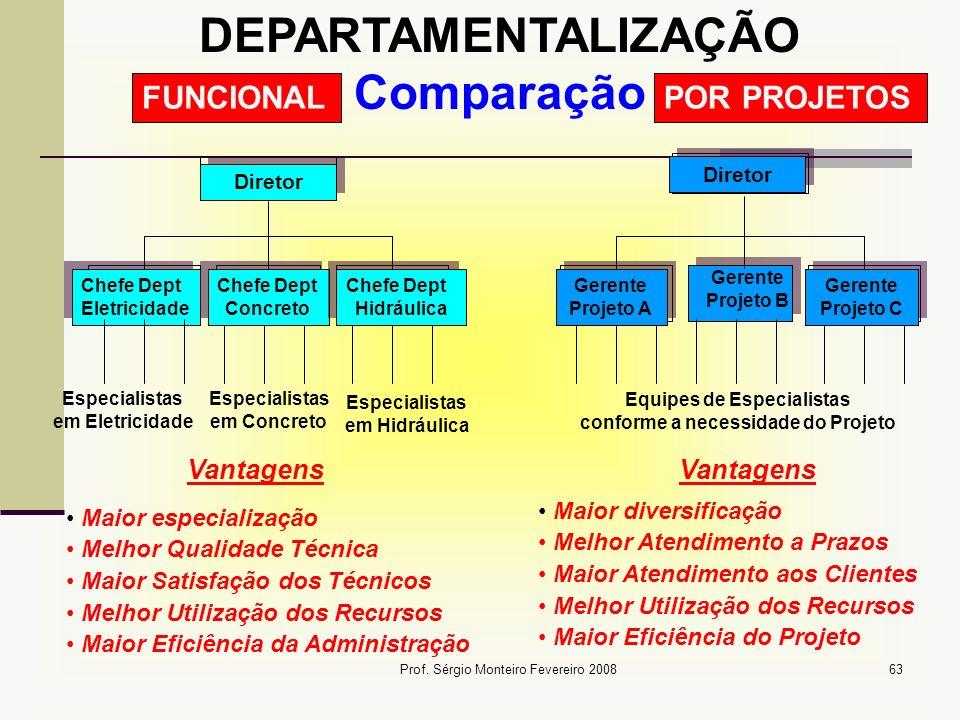 DEPARTAMENTALIZAÇÃO Comparação