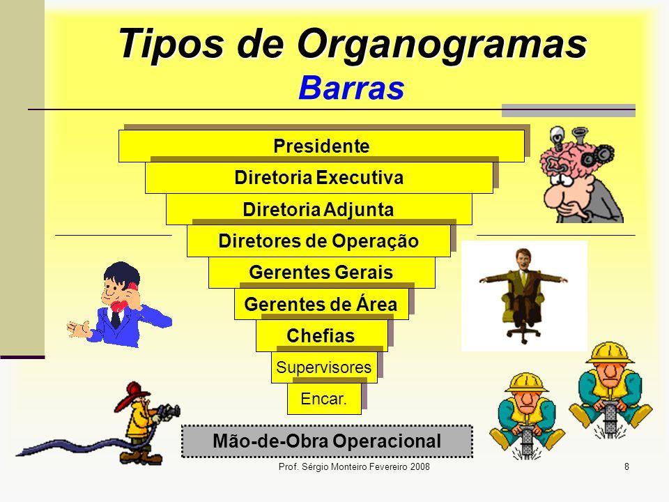 Tipos de Organogramas Barras