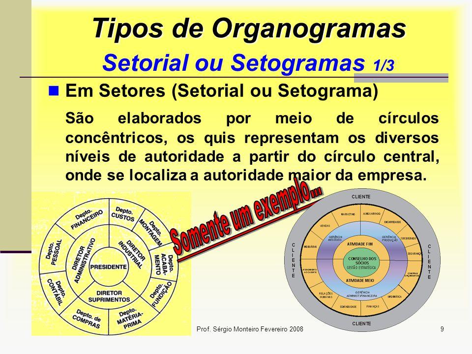 Tipos de Organogramas Setorial ou Setogramas 1/3