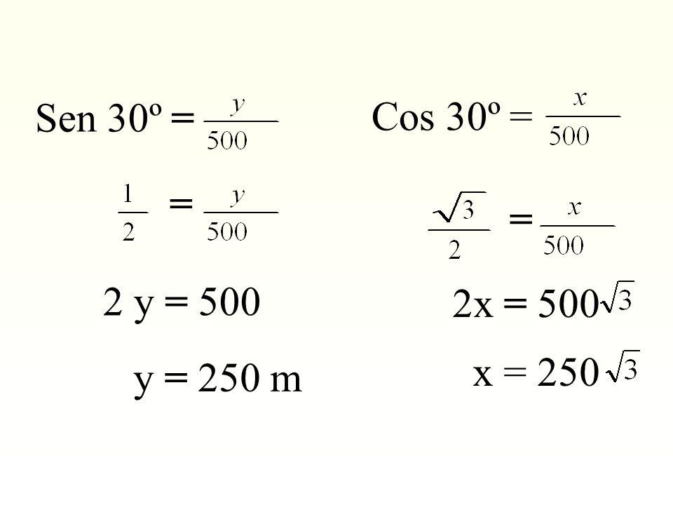 Cos 30º = = 2x = 500 x = 250 Sen 30º = = 2 y = 500 y = 250 m