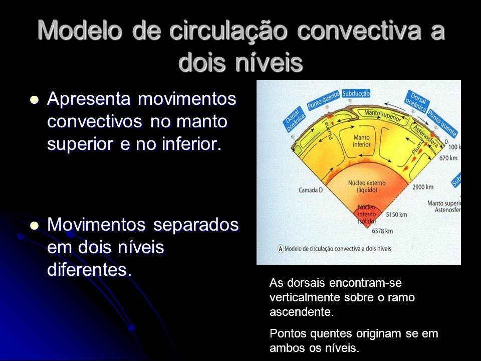 Modelo de circulação convectiva a dois níveis